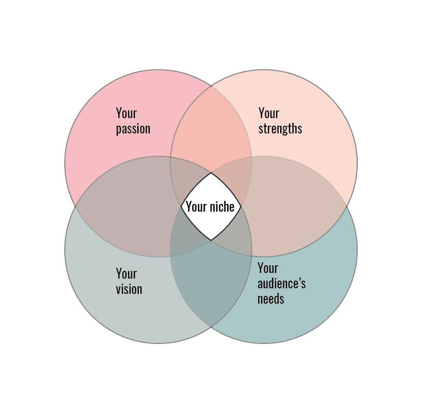 Venn diagram to help you find your niche. Four overlapping circles, representing your passion, your strengths, your vision and your audience's needs - the intersection represents your niche. | PearTreePond -The Solopreneur Safety Net
