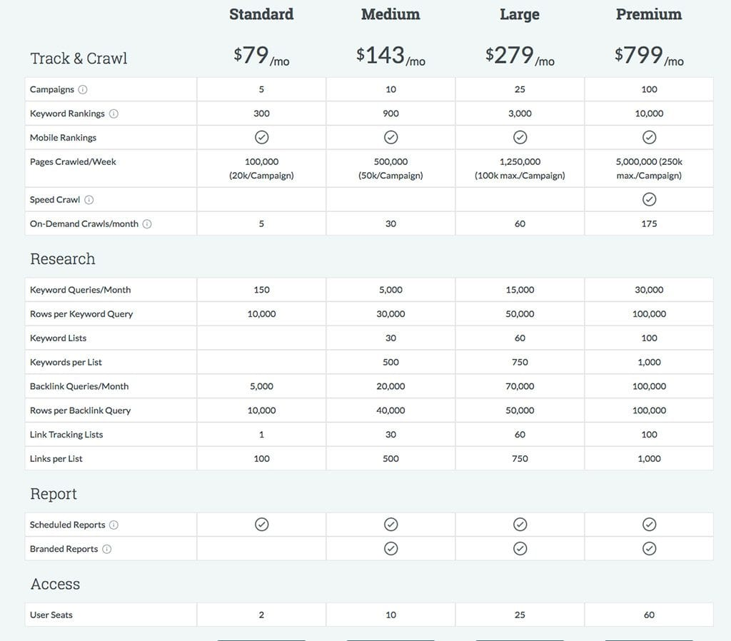 Keyword research tools: Moz Pro; pricing | PearTreePond - The Solopreneur Safety Net