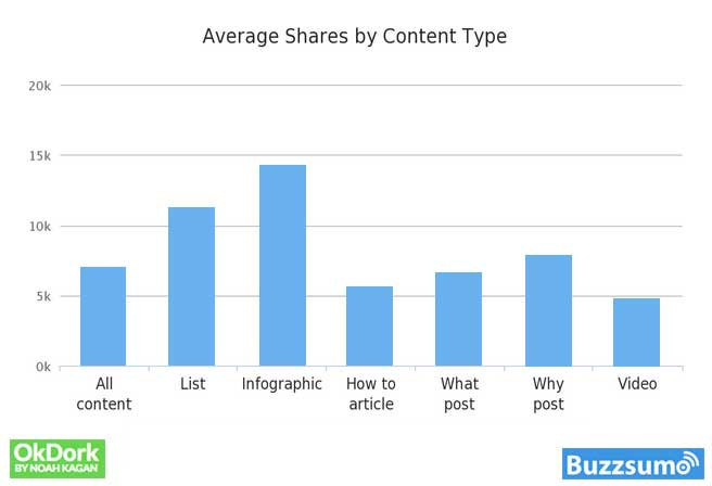 How to write a blog post: Bar graph: Average Shares by Content Type. Graphic by OkDork.com | PearTreePond - The Solopreneur Safety Net