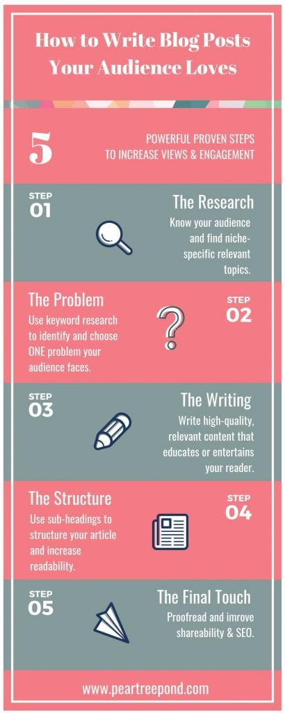 Text on pink and green background: How to Write Blog Posts Your Audience Love - 5 powerful proven steps to increase views and engagement; infographic by PearTreePond -The Solopreneur Safety Net